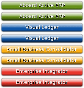 Our top of the line Active ERP (aERP) Software Suite with Robotic Optimization